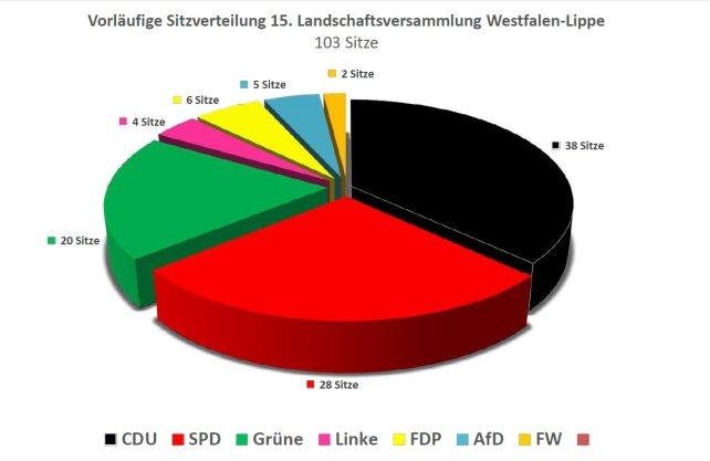 Die vorläufige Sitzverteilung in der Landschaftsversammlung des LWL. Grafik: LWL