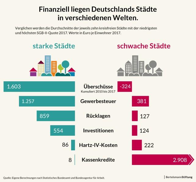 Grafik: Bertelsmann Stiftung