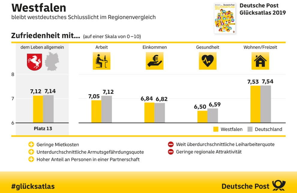 Grafik: Deutsche Post